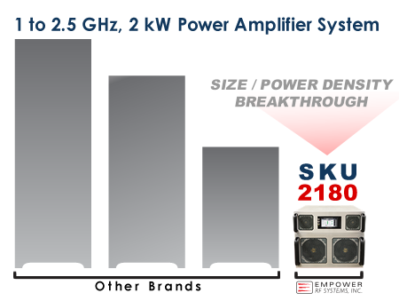 SKU 2180: 1 to 2.5 GHz, 2 kW HPA in 8U chassis - SIZE / POWER DENSITY BREAKTHROUGH