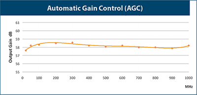 Automatic Gain Control (AGC)