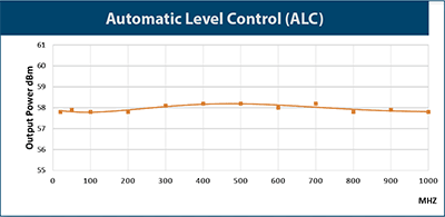 Automatic Level Control (ALC)